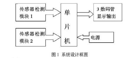 流程图如图1所示:   传感器选用re200r型热释电用红外